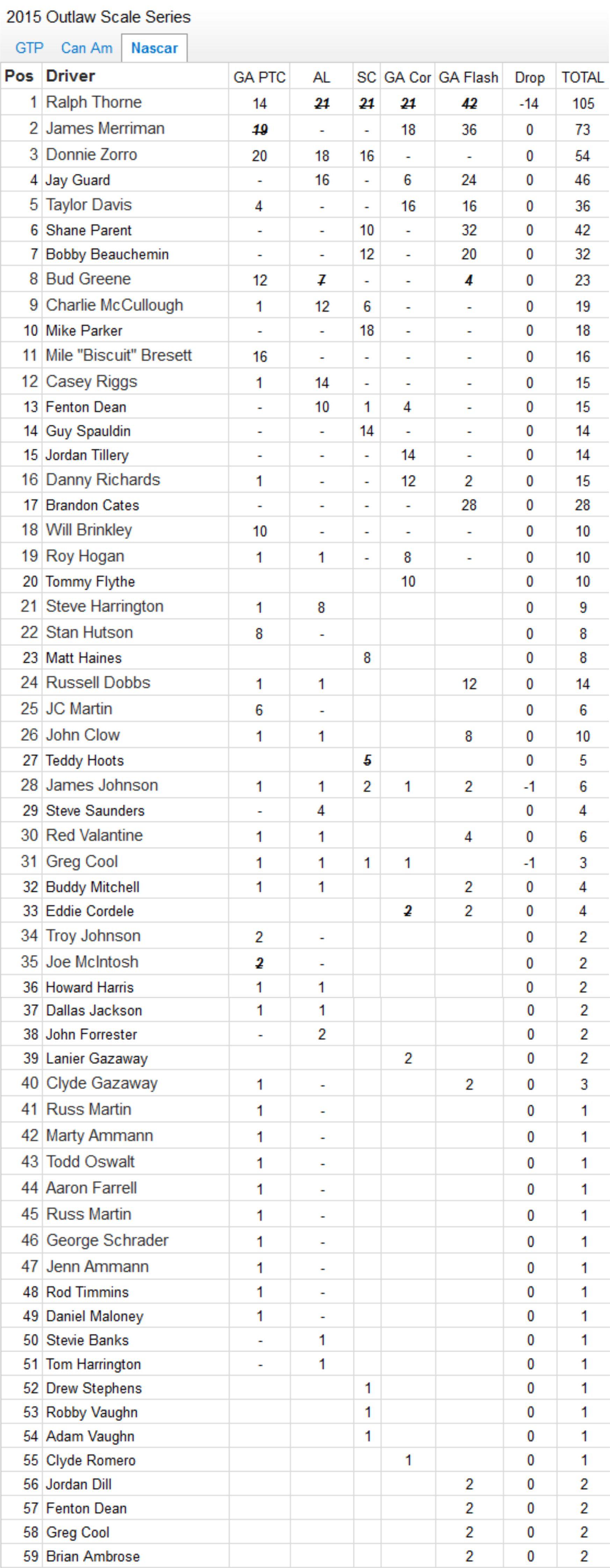 2015 Final Nascar Points.jpg