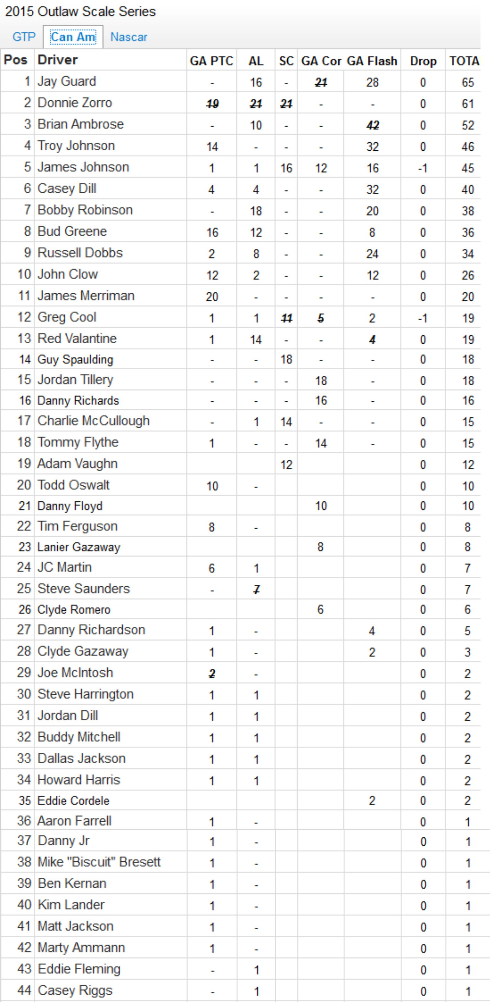 2015 Final Can Am points.jpg