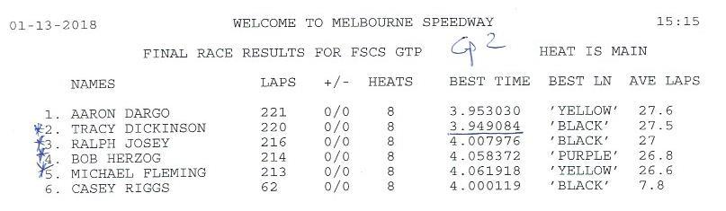 FSCS 2018 Race#1 GTP Group 2 results.jpg