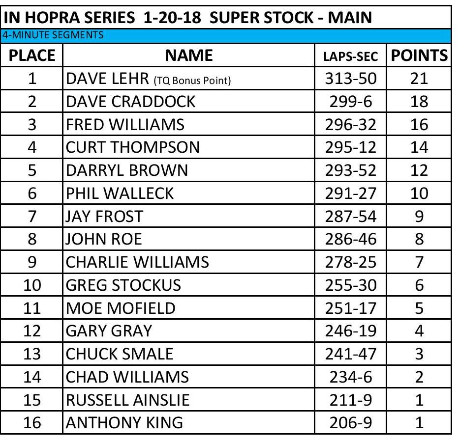 IN HOPRA Series 1-20-18 SS Mains Results-page-001.jpg
