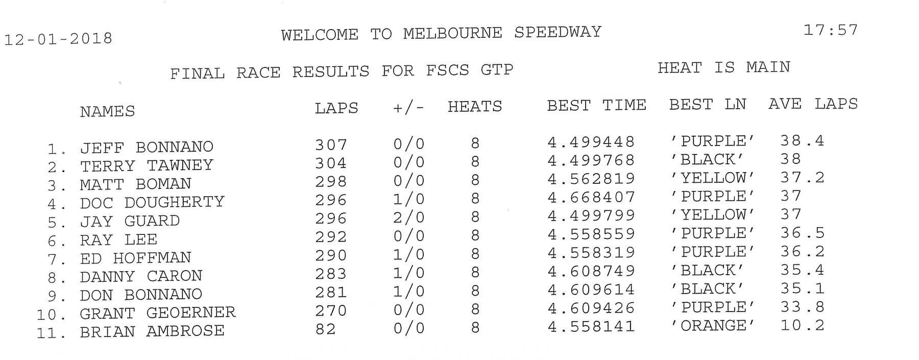 12.1.18 GRRR F1 Final Results.jpg