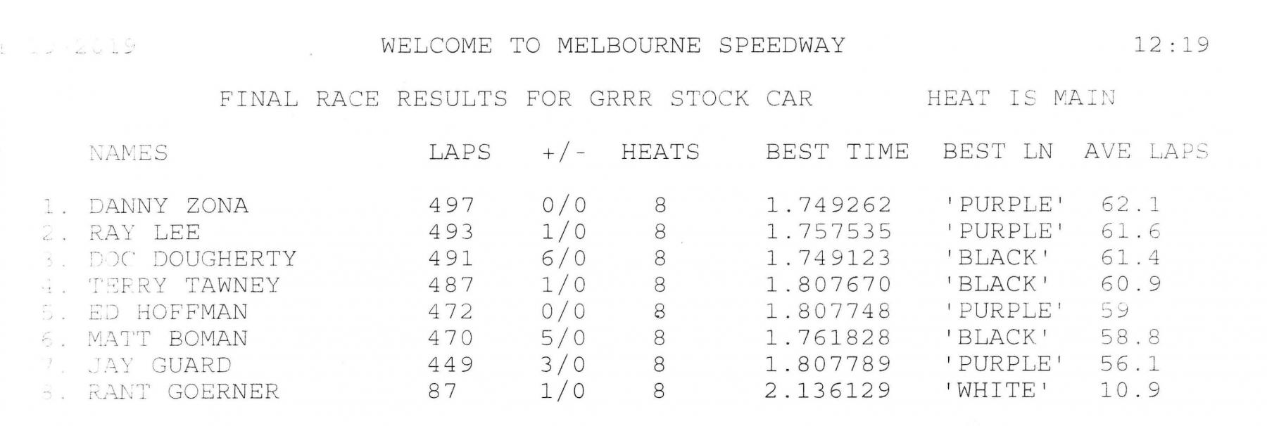 1.19.19 GRRR Stockcar Final Result.jpg