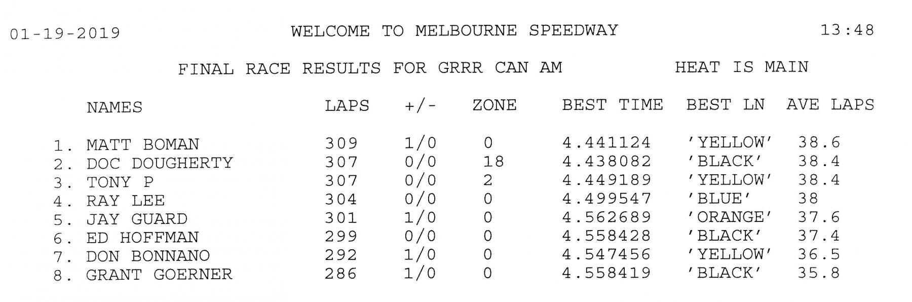 1.19.19 GRRR Can-Am B Main Final Result.jpg
