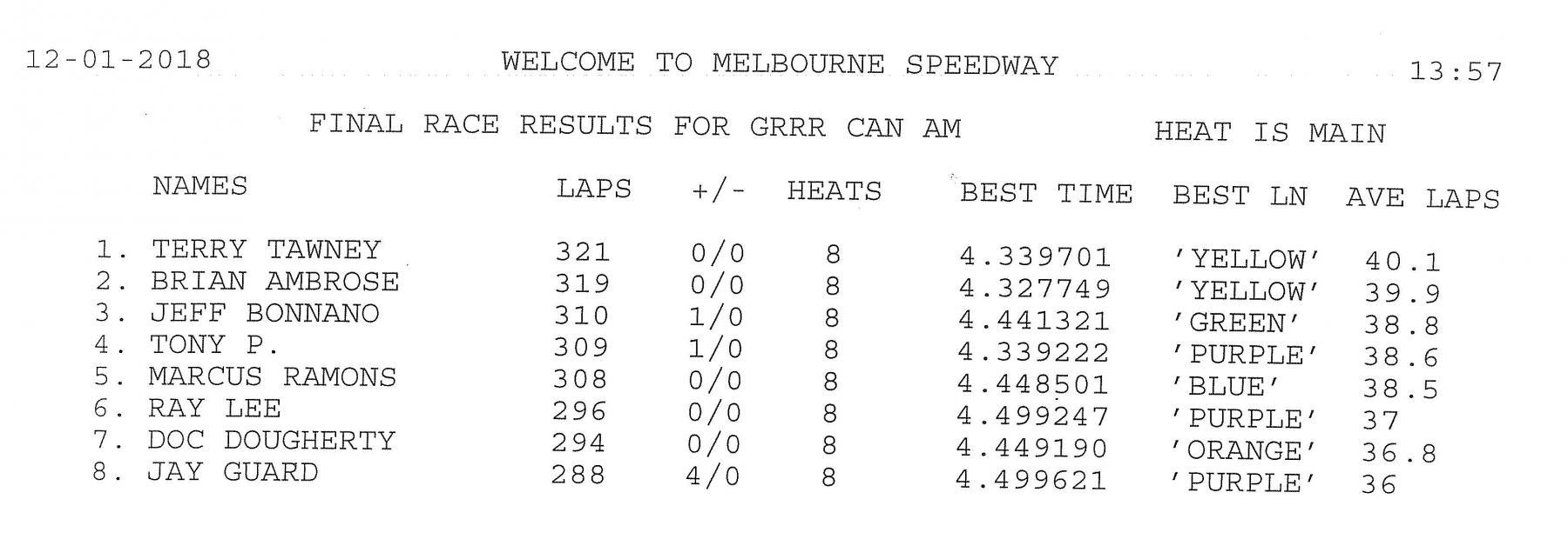 12.1.18 GRRR CanAm A Main Final Results.jpg