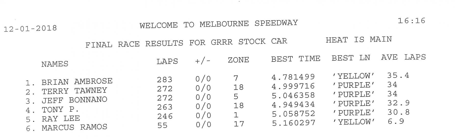 12.1.18 GRRR Stockcar Race 2 Final Results.jpg