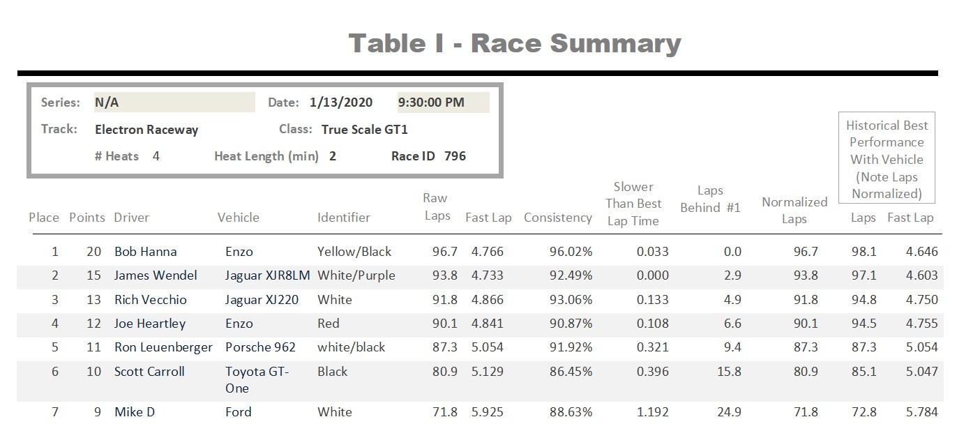 GT1 Results.jpg