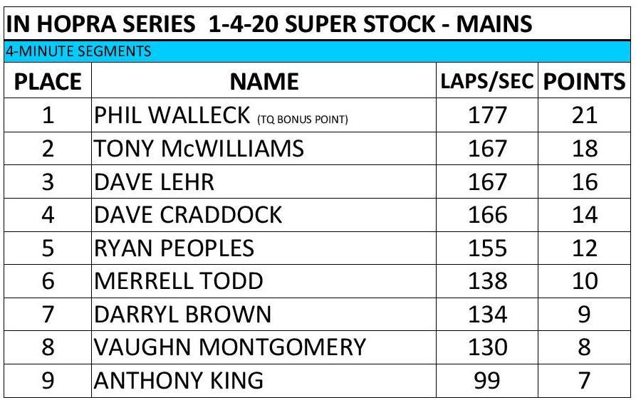2019-2020 Race 4-SS Mains.jpg