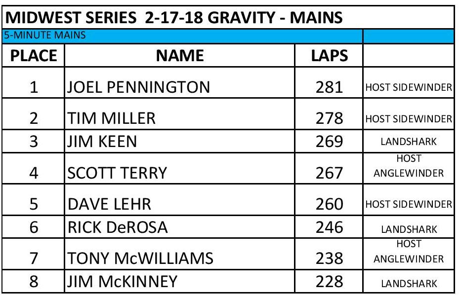IN HOPRA Series 2-17-18 Midwest Gravity Results-page-001.jpg