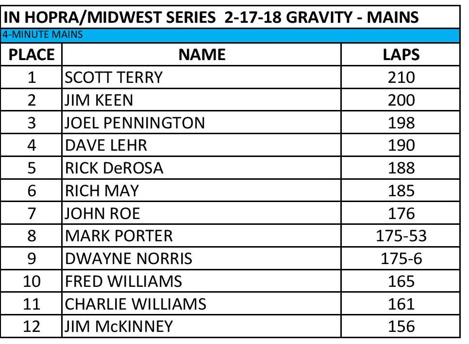 IN HOPRA Series 2-23-19 Gravity Mains Results-page-001.jpg