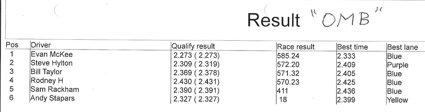 212020 omb results.jpeg