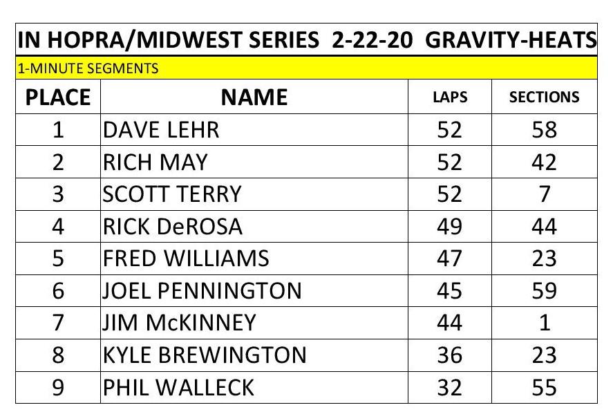 2019-2020 Race 6-Gravity Heats.jpg