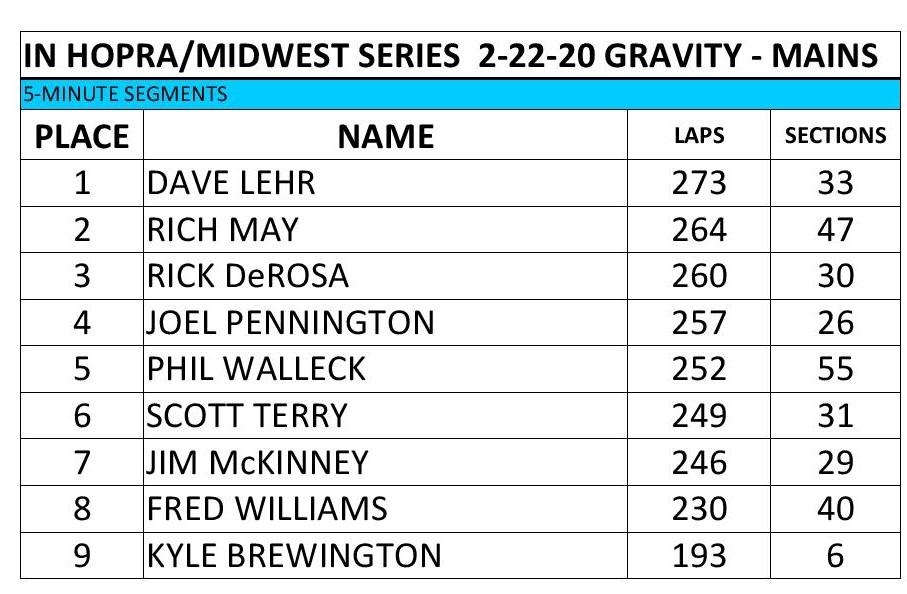 2019-2020 Race 6 -Gravity Mains.jpg