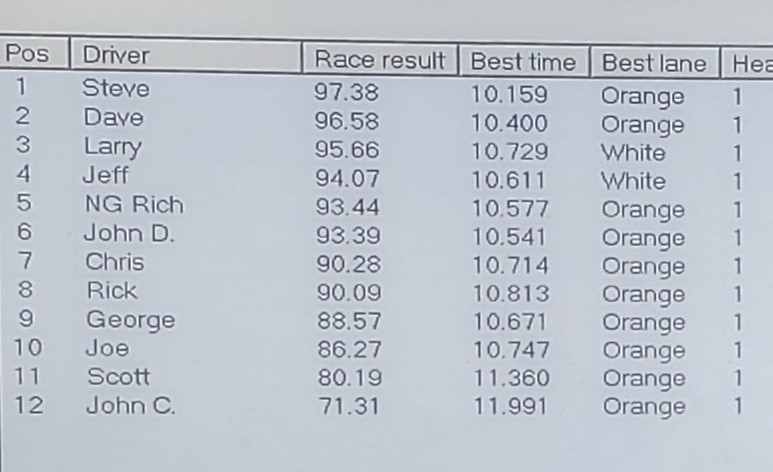 2-27 IROC results.jpg