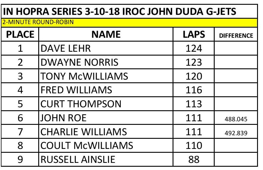 IN HOPRA Series 3-10-18 IROC Results-page-001.jpg