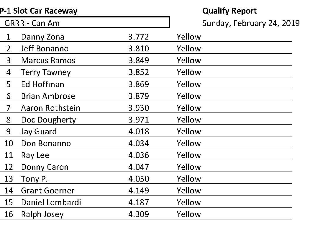 GRRR  CanAm  Qualify 2019-02-24.jpg