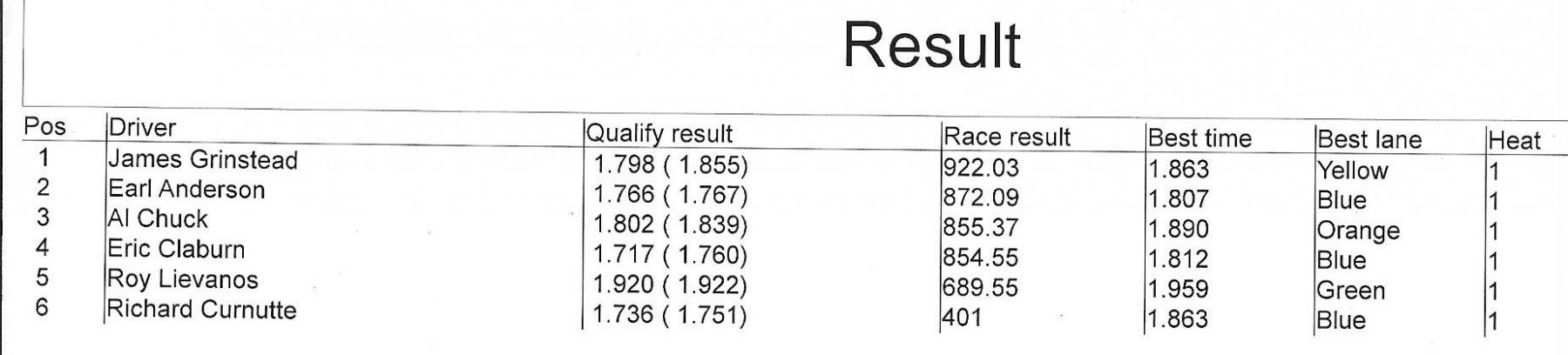 3820 open results.jpeg