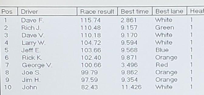 3-20 E-Fray results.jpg