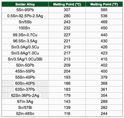 Here S A Chart Showing The Melting Points Of Some Common Solder Formulations Solderchart2 Jpg