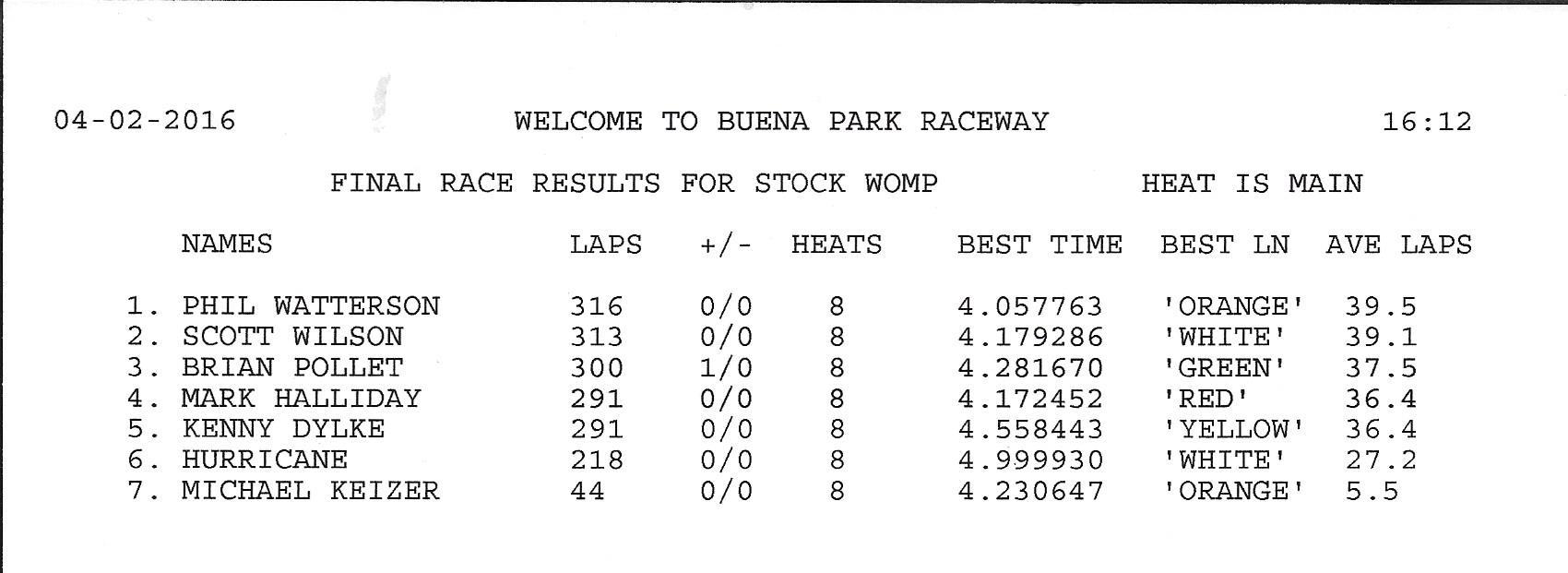 4216 womp results.jpg