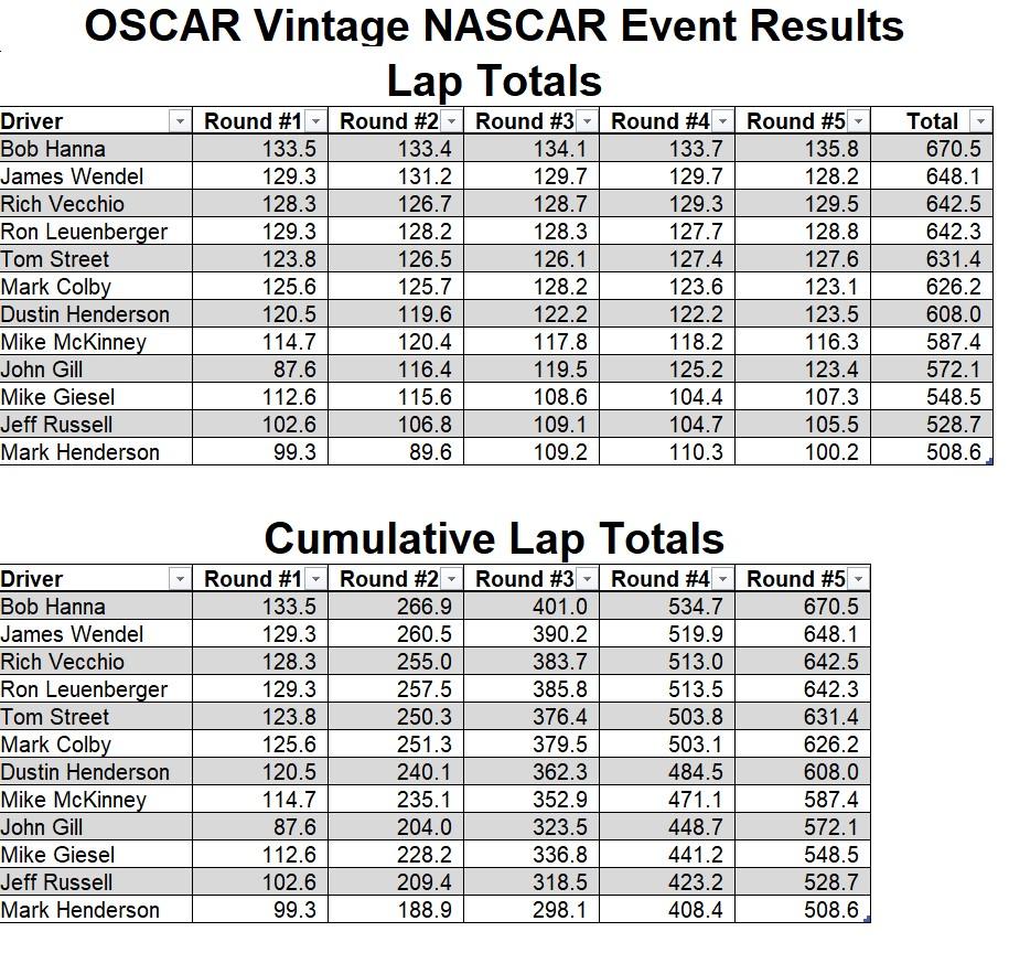 VN_Results_OSCAR.jpg