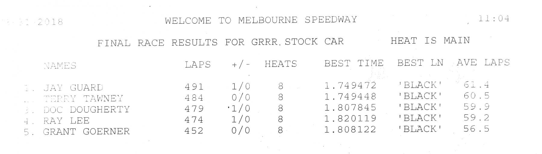 3.31.18 GRRR Stockcar Race Results.jpg