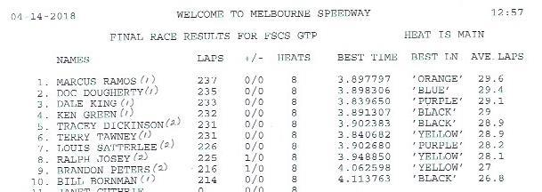 FSCS 2018 Race#4 GTP results.jpg