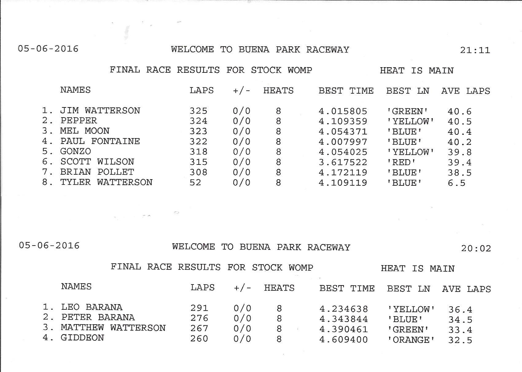 5616 results womp.jpg