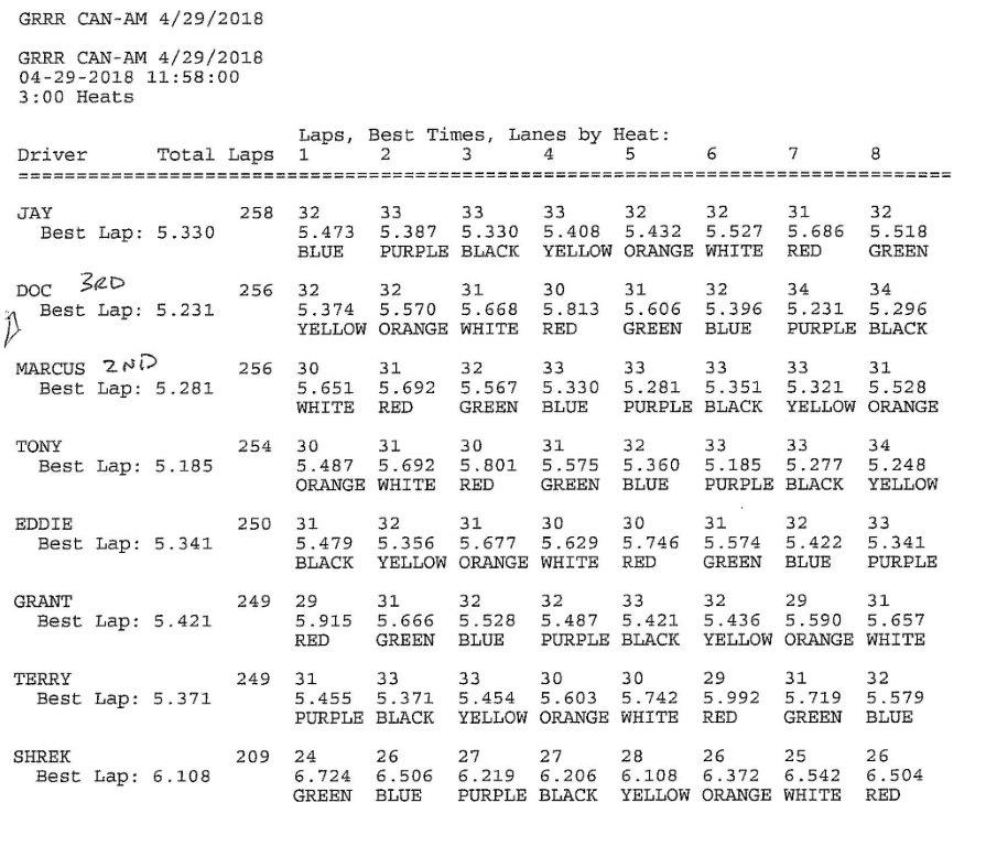 GRRR 4.29.18 CanAm Results.jpg