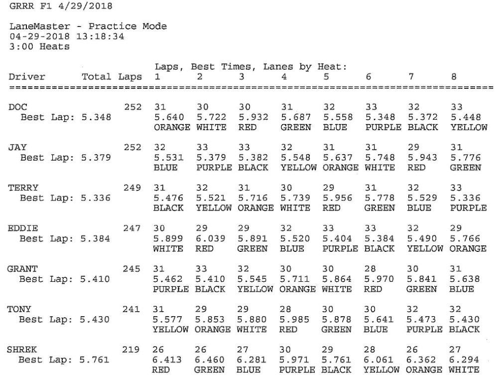 GRRR 4.29.18 F1 Results.jpg