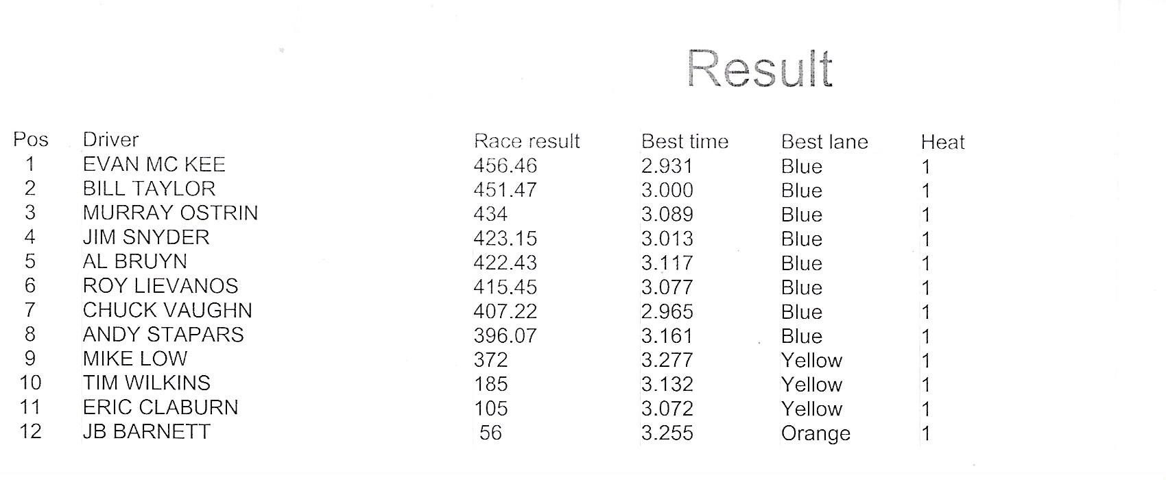 5618 HW results.jpeg