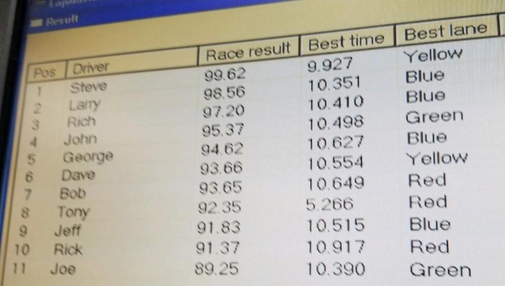 5-8 IROC results.jpg