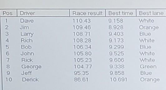 5-22 E-Fray results.jpg