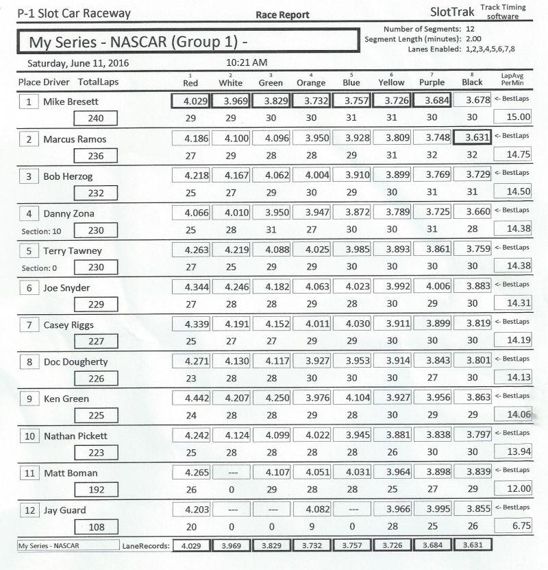 P1 NASCAR Group1 6-11-2016.jpg