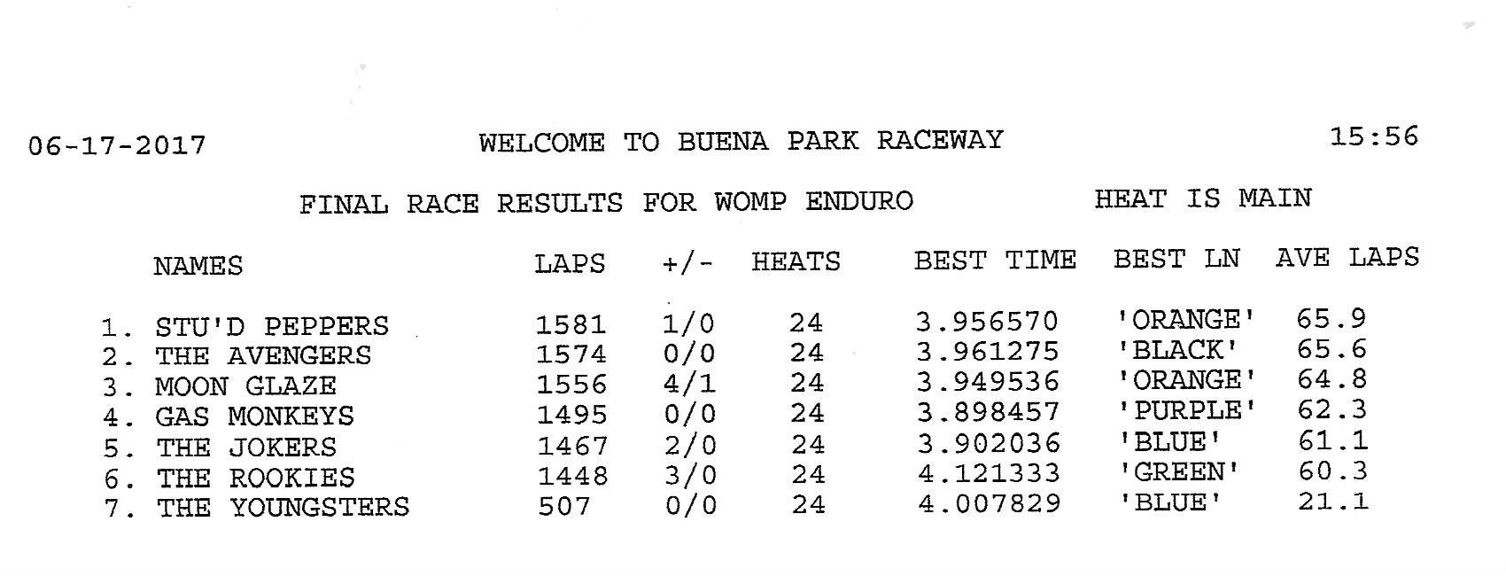 61717 womp enduro results.jpeg