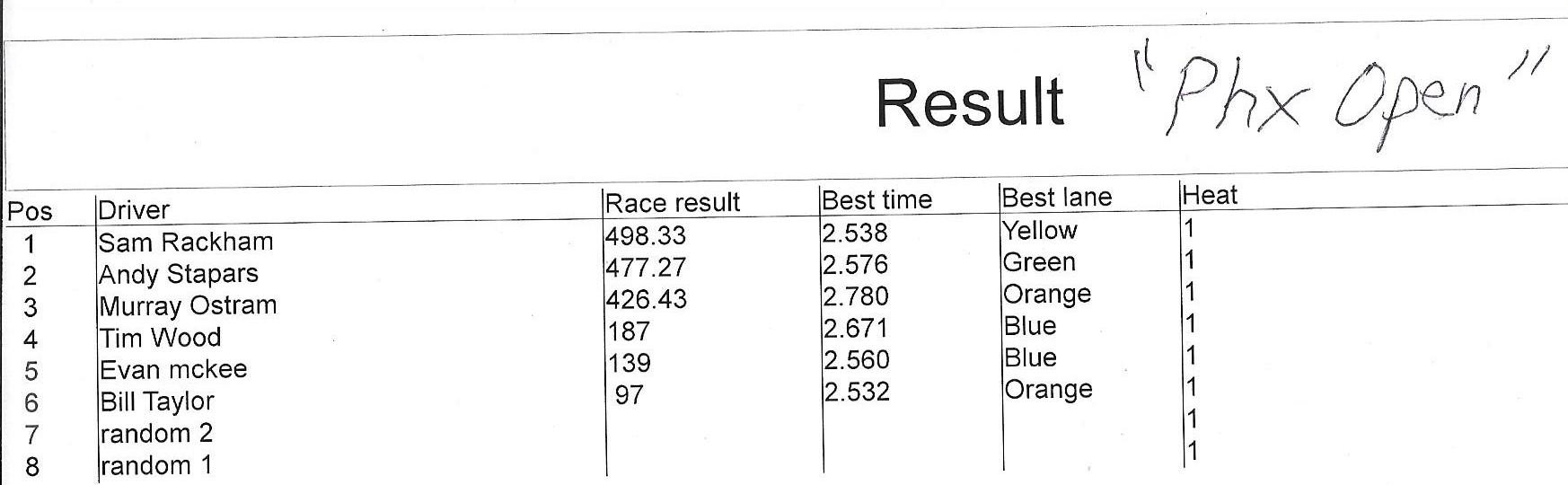 6119 phx open results.jpeg