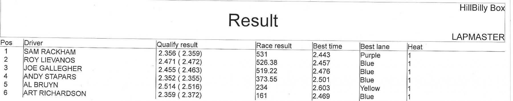 662020 hillbilly results.jpeg