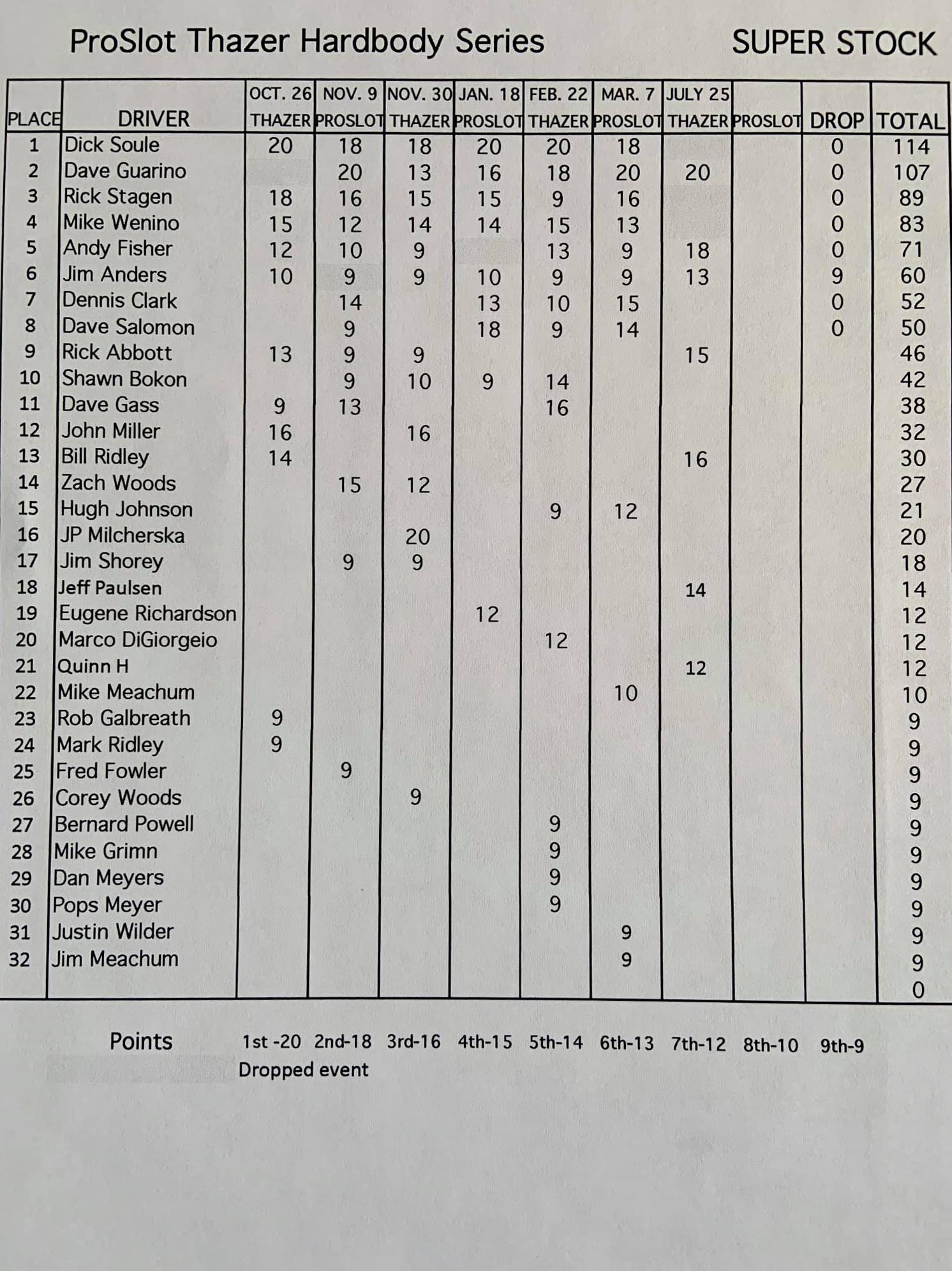 SS Standings.jpeg