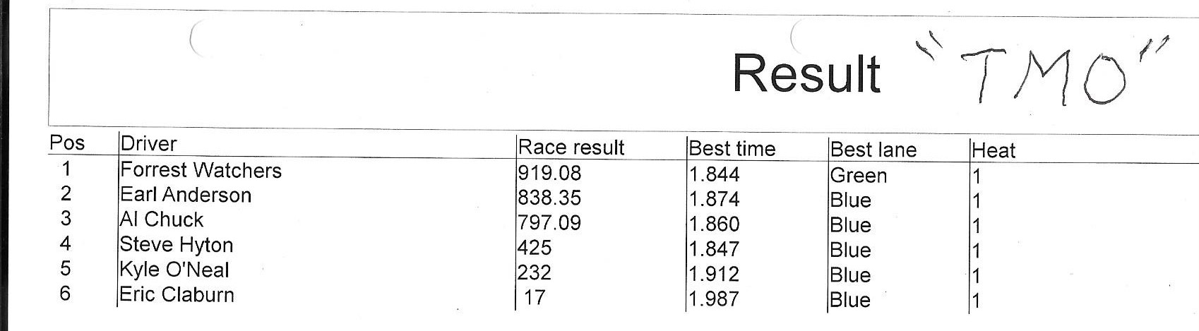 8419 tmo results.jpeg