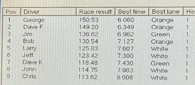 8-21 Tyco Results.jpg