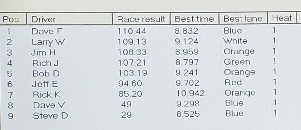 7-31 Fray Results.jpg
