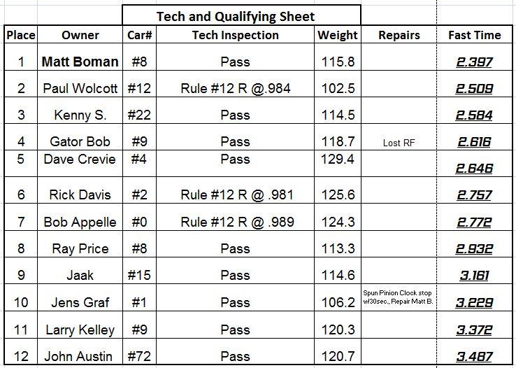 AAA USAC Qualif Tech results 09202014.JPG