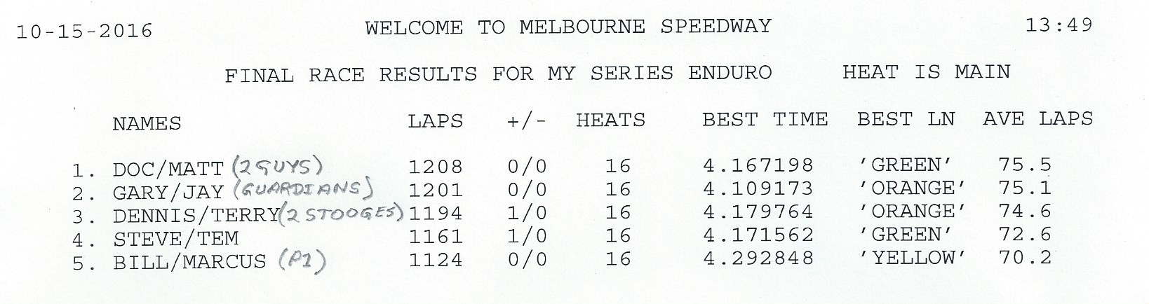 MS Enduro race results Melbourne 10-15-2016.jpg