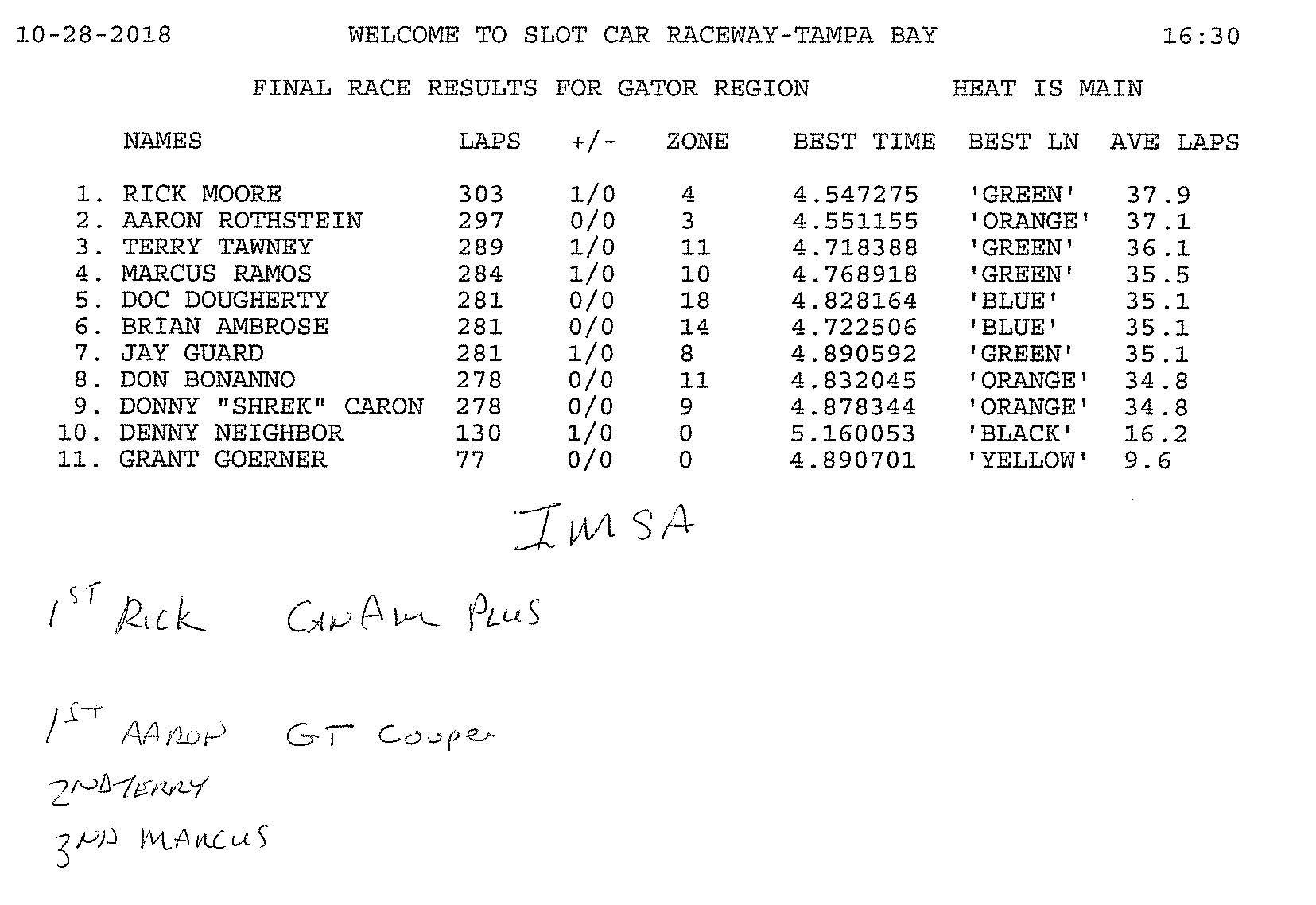 10.28.18 GRRR IMSA Final Results.jpg
