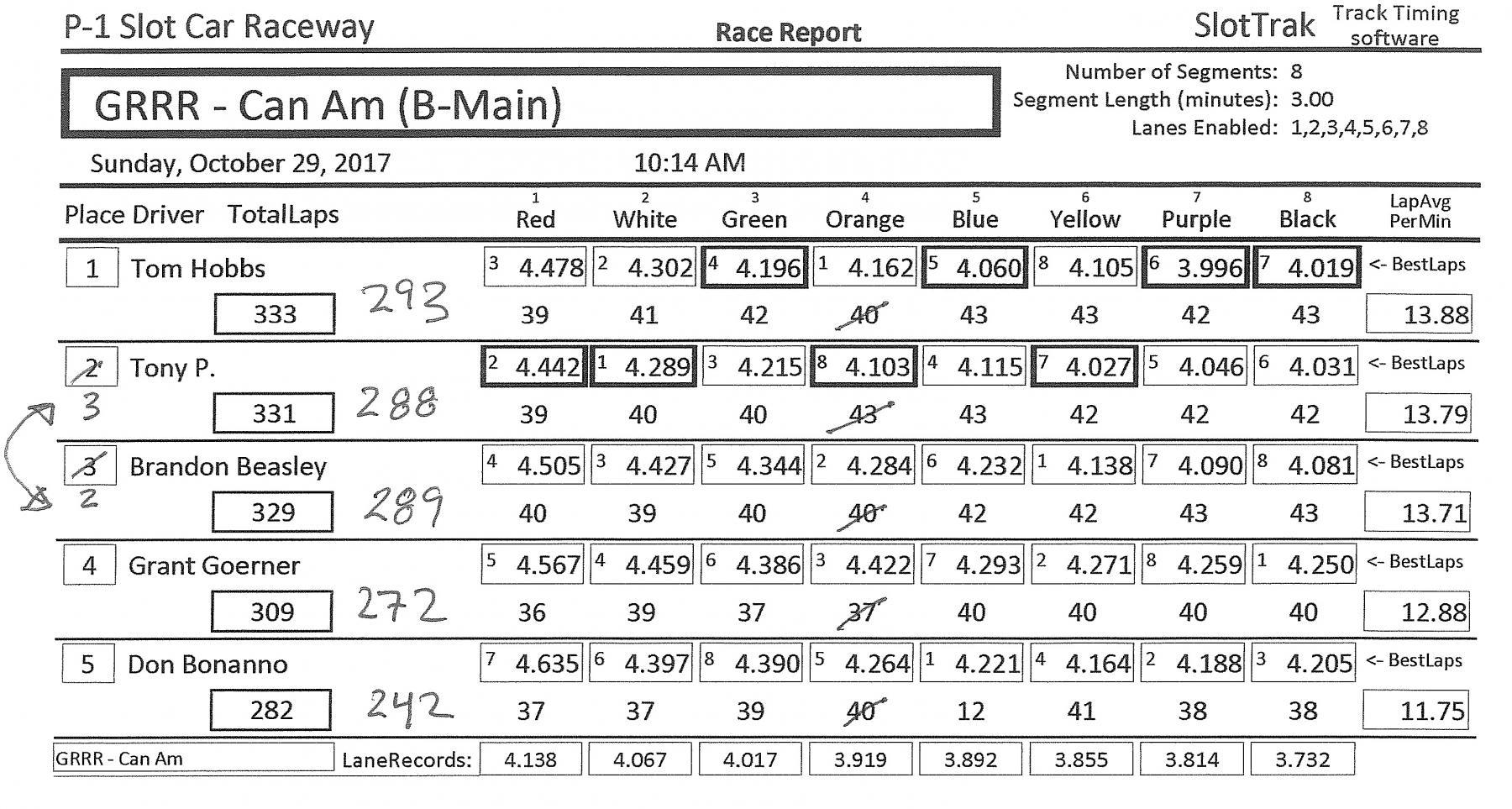 10.29.17 - GRRR - P1 Raceway - CanAm B Main Results.jpg