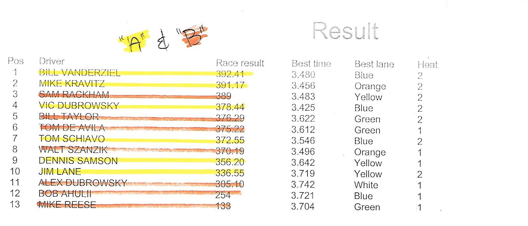 111518 lmp king results.jpeg