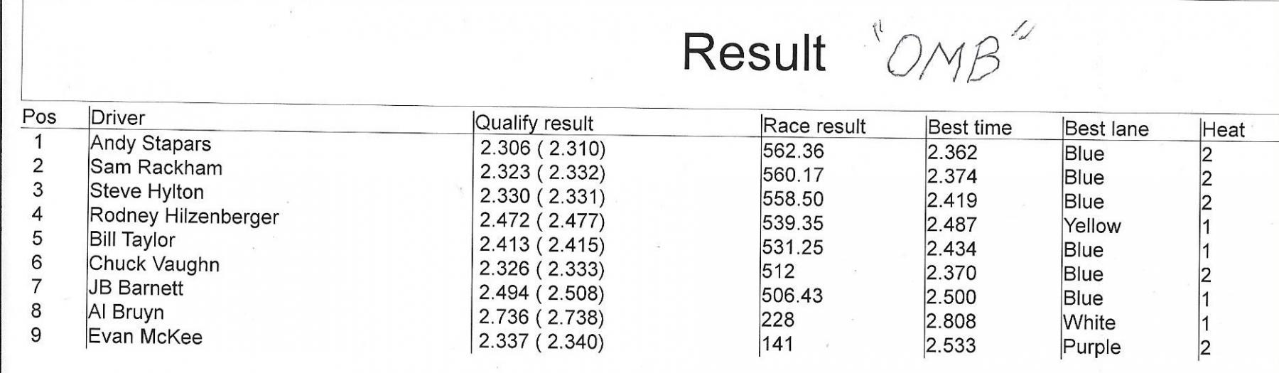 11219 omb results.jpeg