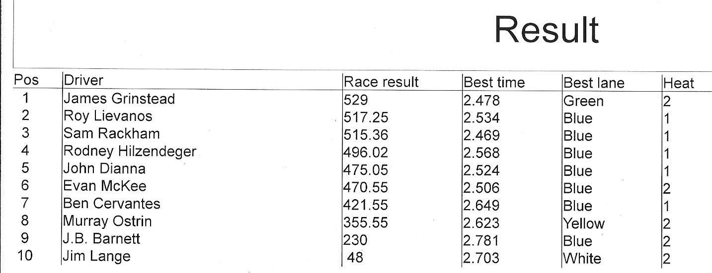 12719 phx open results.jpeg